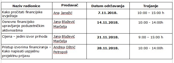 Women in Finance, Novi Vinodolski